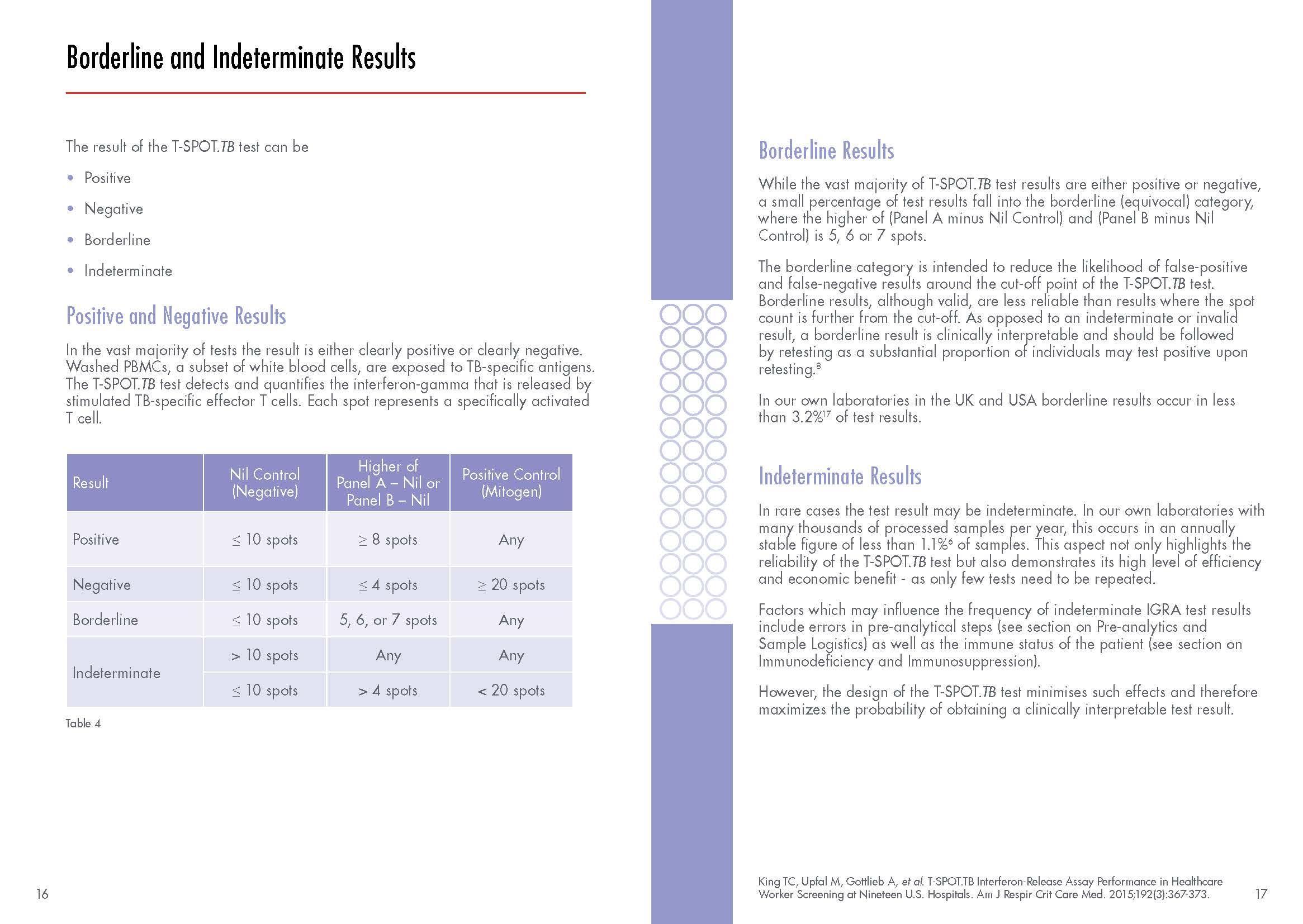 Boarderline and Indeterminate result Download Resource